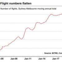 Another bad signal: Syd/Mel air passengers shrink