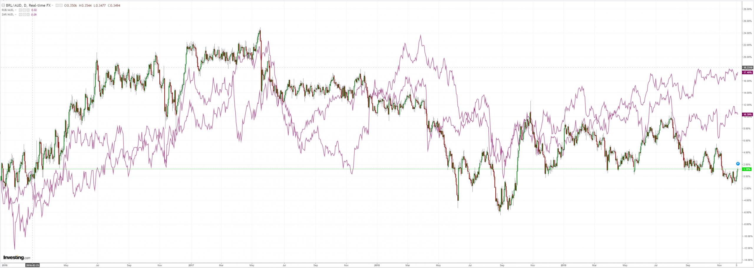 Australian dollar 2020 forecast: more falls - MacroBusiness