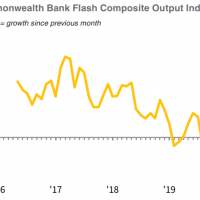 CBA Flash PMI goes bust