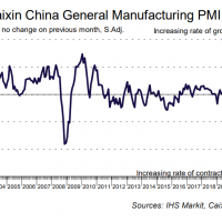 Caixin China PMI adds more joy