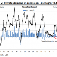 UBS: Australian private sector in recession