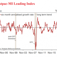 Australian leading index falls some more