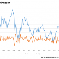Monthly inflation has collapsed