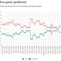 ScoMo surges ahead in Newspoll