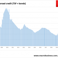 Chinese credit is still soft