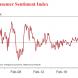 Consumer sentiment a little less negative