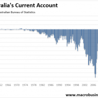 Miracle current account surplus all but disappears
