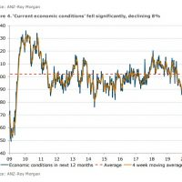 Consumer confidence plunges GFC-style