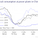 Chinese firms flick switch on fake power consumption