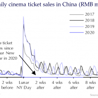 Uh oh. China reopens cinemas then shuts 'em