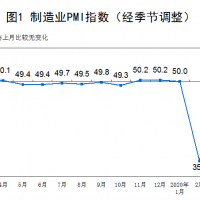 Chinese PMIs go boom! Or do they?