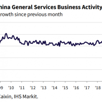 Caixin China services PMI halves