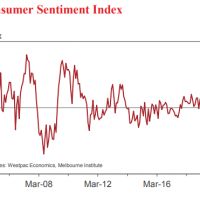 House price consumer sentiment smashed
