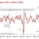 Leading index smashed
