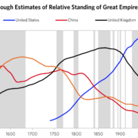 Ray Dalio talks hogwash on The Great Chinese Empire