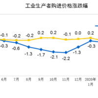 China exports deflation and lot's of it!