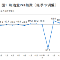 Chinese PMIs hang on empty apartments