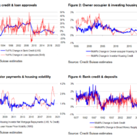 Aussie credit growth screams deleveraging