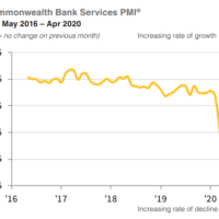 CBA services PMI goes more or less to zero