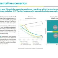 Central banks: Climate change 25% GDP shock by 2100
