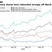Buy Australian domestic demand stocks?