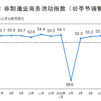 Chinese PMIs remain weak