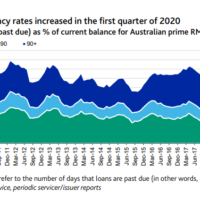 Aussie mortgage defaults on the march