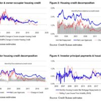 Does the economy drive markets or vice versa?