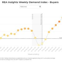 New REA index points to rising housing purchases