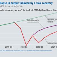 OECD is not happy