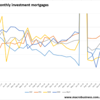 Investment mortgages continue retreat