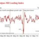 Leading index remains cratered