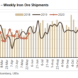 UBS: Iron ore all about Brazil