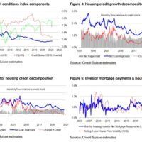 Credit Suisse: Australian credit impulse shock ahead