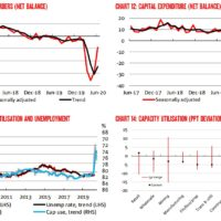 Dated NAB business survey lifts
