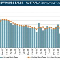 RortBuilder triggers new home sales