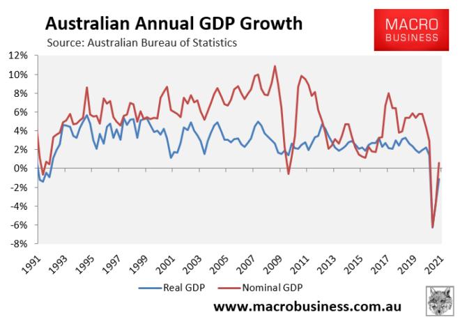 Australian nominal GDP