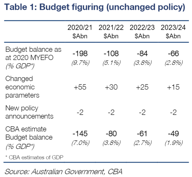 Federal budget parameters