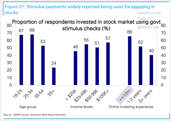 Stocks and stimulus cheques
