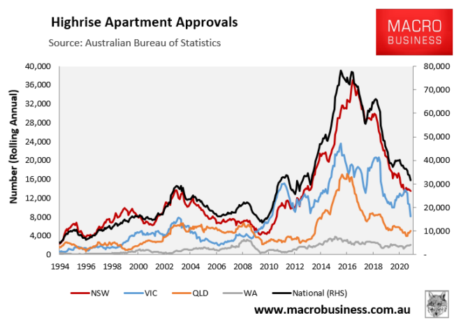 High-rise apartment approvals by state