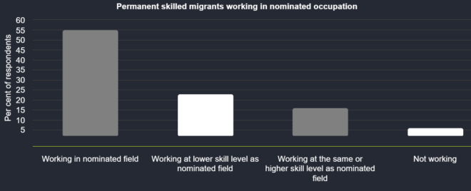 Skilled migrants and underemployment