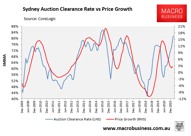 Sydney auction clearance rate