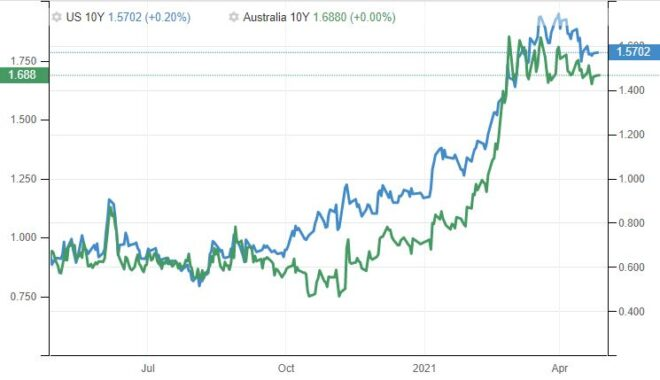 Aussie vs US 10-year yields