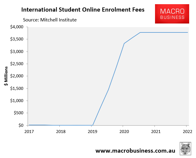 International online tuition fees