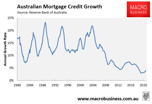 Annual mortgage growth