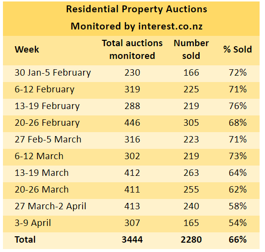 NZ auction results