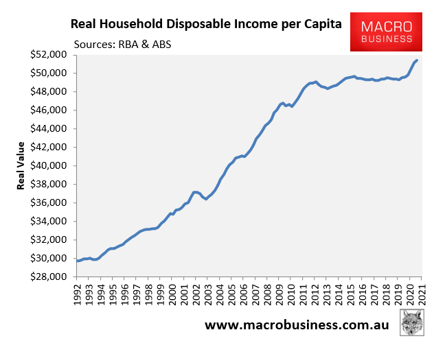Real Australian household disposable income