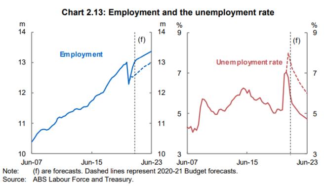 Forecast unemployment rate