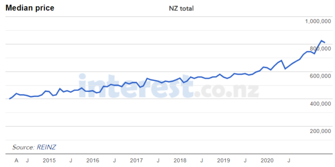 NZ median house prices