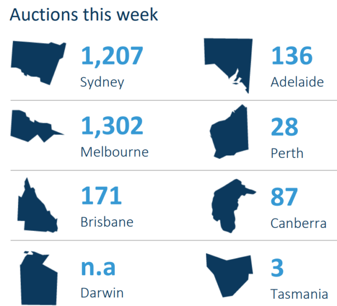 Auctions scheduled